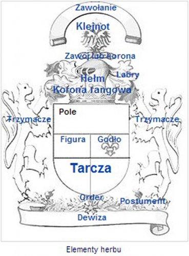 Elementy herbu herby magia pracownia z otniczo jubilerska for Mobilia herbowe